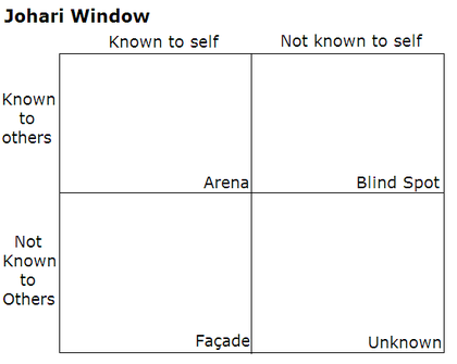 Johari Window - KNown, unkowns